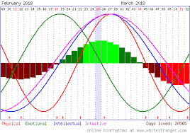 Free Daily Biorhythm Charts 71 Detailed Biorhythms Chart Free