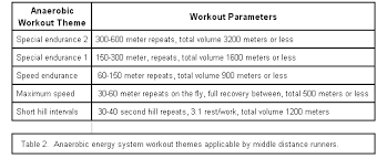 The Twelve Day Middle Distance Training Microcycle