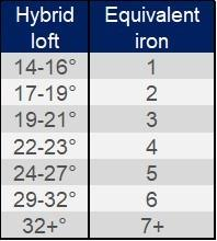 Hybrid Golf Club Degree Chart Best Hybrid Golf Clubs For High Handicappers Beginners