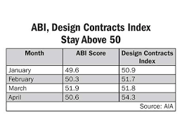 Architectural Billings Index Chart Aias Architecture Billings Index Positive For Third