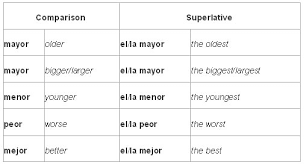 Superlatives Chart Comparatives And Superlatives In Spanish Learn Spanish