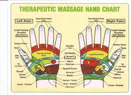 Hand Chart Therapeutic Hand And Foot Massage Chart