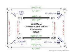 Ab Conversion Chart Fall09 Log Ka Pka Ka Ka 10 Pka H