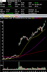 Learning Stock Charts Facebook Inc Top Stock Chart Tells Of Coming Down Move