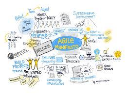 Design Thinking Agile Manifesto Lynne Cazaly Keynote Speaker Author Mentor The Visual