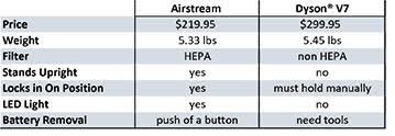 Airstream Weight Chart Airstreams Cordless Stick Vacuum Is Worth Every Penny