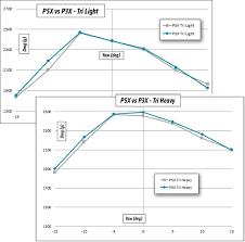 Cervelo S5 Size Chart Cervelo P3x The Directors Cut Slowtwitch Com