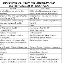 Difference Between American And British System Of Education