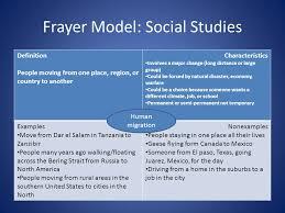 Frayer Model Examples Social Studies Tala Strategy Frayer Model Presented By Alma Sanchez Tli Teacher