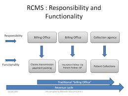 Medical Billing Revenue Cycle Management Flow Chart Ppt Rcms Revenue Cycle Management System Flow Chart