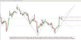 Indiabulls Technical Charts Technical Analysis Candlestick Chart Series Day 12 Ndk
