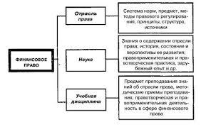 Реферат Финансовое право Финансы система ru Понятие финансовое право