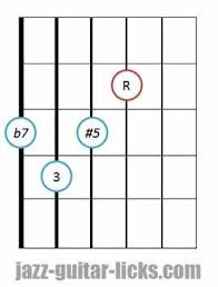 Dominant Seventh Chord Chart Dominant Seventh Sharp Five Guitar Chord Diagrams Voicings