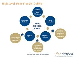 Constructing A Sales Strategy Pro Actions Business Coaching Support