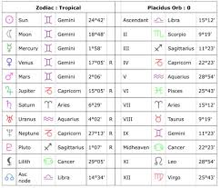 Can Someone Read My Chart For Me Pls Tweet Added By Angel