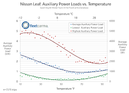 Nissan Leaf & Chevrolet Volt - Electric Vehicle Heating & A/C Effects