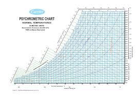 Psychrometric Chart Sea Level Www Bedowntowndaytona Com