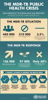 paper on tuberculosis medical overview tuberculosis essay