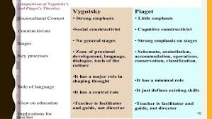 Piaget And Vygotsky Compare And Contrast Chart Vygotsky Vs Piaget