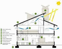 energy efficient house plans. 20 Pictures Energy Efficient House Design On Ideas Plans Home Modern Designs S