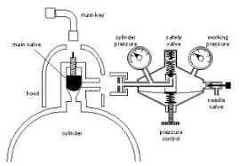 compressed gas cylinder safety   usda arsgas cylinder diagram