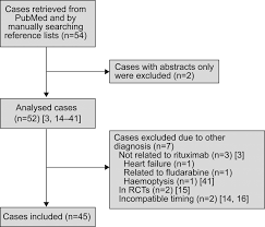 Rituxan Infusion Rate Chart Rituximab Induced Lung Disease A Systematic Literature