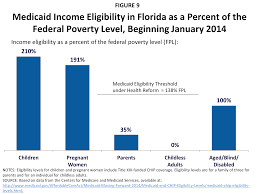 figure 9 caid income eligibility in florida as a percent of the federal poverty level