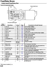 94 civic fuse diagram simple wiring diagram site 2005 honda civic fuse diagram data wiring diagram blog 94 mustang fuse diagram 94 civic fuse diagram source 00 accord fuse box