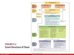 The Court System In Texas Ppt Download