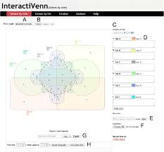 Edwards Venn Diagram Interactivenn A Web Based Tool For The Analysis Of Sets Through