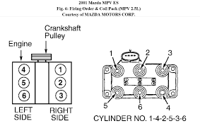 spark plug wire to coil diagram for 2001 mazda mpv needed thanks attached image