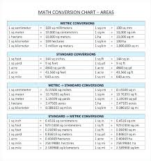 Feet To Meters Chart Feet Meters Conversion Online Charts Collection