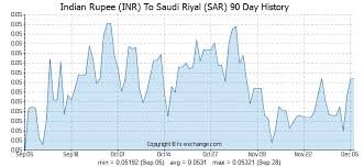 Saudi Riyal To Inr Chart 1500 Inr Indian Rupee Inr To Saudi Riyal Sar Currency