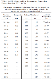 Residential Ampacity Chart How Should I Apply Ambient Air Temperature Ampacity