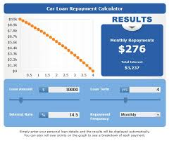 Vehicle Amortization Chart Car Loan Repayment Calculator Can You Afford That Car