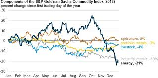 Commodity Index Chart Energy Commodity Prices Fell Significantly In The Last