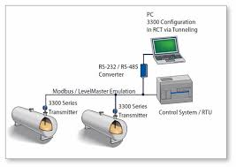 rosemount 3300 series it is a 2 wire device support for modbus communication in addition to 4 20 ma analog or digital hart