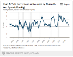 What Does The Current Slope Of The Yield Curve Tell Us