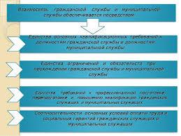 ПОНЯТИЕ И ВИДЫ СЛУЖБЫ И СЛУЖАЩИХ ru Служба понятие и виды реферат