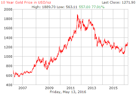 Gold Price History Chart 10 Year Gold Price History In Us Dollars Per Ounce Para