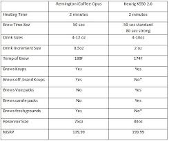 Keurig Model Comparison Chart Remington Icoffee Opus Single Serve Coffee Maker Page 1 Of 3