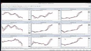 Multiple Forex Charts Live Use The Magic Multiple Moving Average Forex Trading System