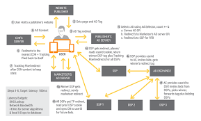 Use Case Real Time Bidding