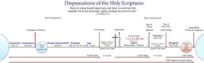 Biblical Dispensations Chart Seven 7 Dispensations