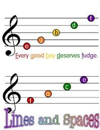 Treble Clef Music Store Staff Lines And Spaces Poster Treble Clef Notes