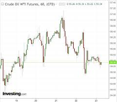 Investing Crude Oil Chart Fed Or No Fed Road Ahead For Oil Bulls May Be Bad