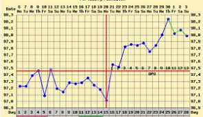 Sample Bbt Chart Showing Ovulation How To Chart Basal Body Temperature Basal Body Temperature