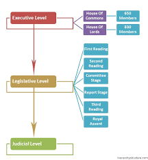 Uk Government Hierarchy Chart British Political Hierarchy Structure Hierarchy Structure