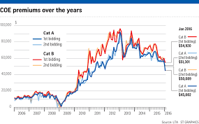 Singapore Coe Chart Big Car Prices Wont Fall In Tandem With Coe Transport News