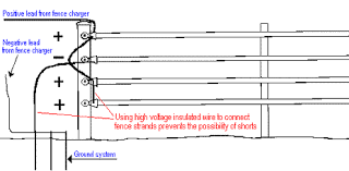 improving poor ground system grounding a strand of fence provides direct connection to the fence charger when the animal contacts both the negative and positive strands of fence at the
